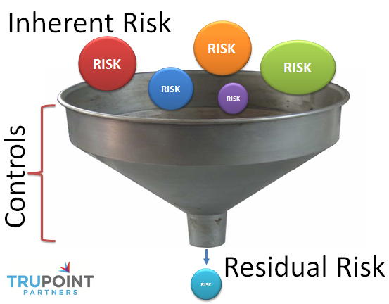 inherent risk essay We will write a custom essay sample on evaluation of comptronix corporation: identifying inherent risk and control risk factors specifically for you for only $1638 $139/page order now.