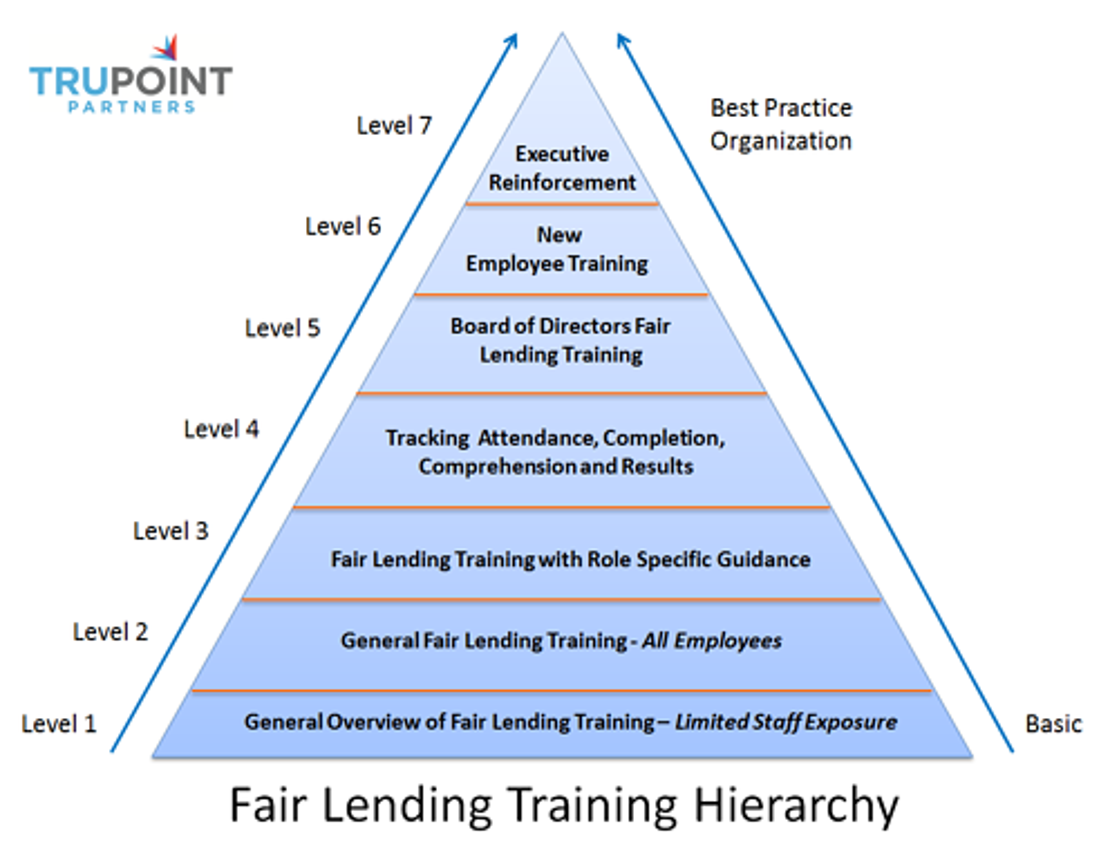 Fair Lending Training Hierarchy June2013