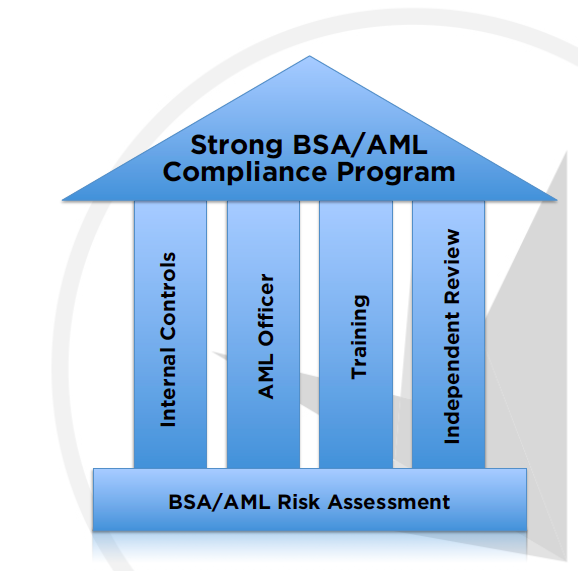 anti money laundering compliance program template - why risk assessments are a great foundation for your aml