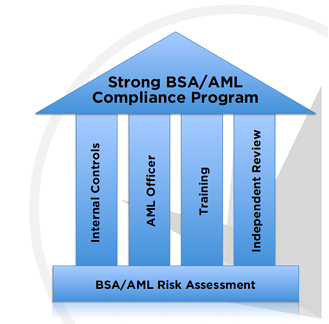 Here are the 4 pillars of a strong bsa aml compliance program - Qualifications for compliance officer ...