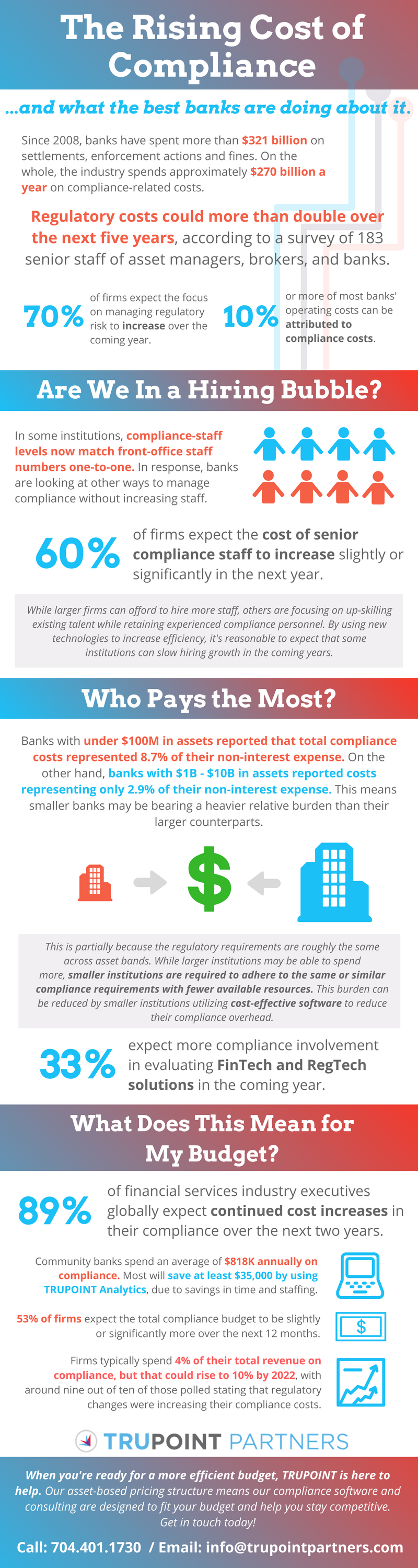 Rising Cost of Compliance Infographic.png