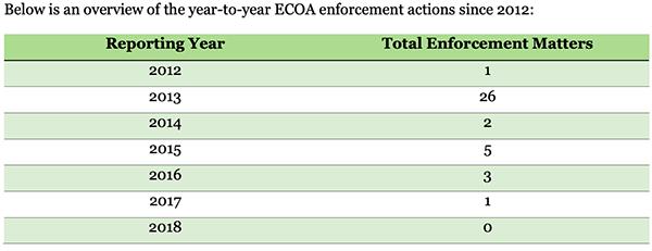 2018-Fair-Lending-Enforcement-Matters-CFPB