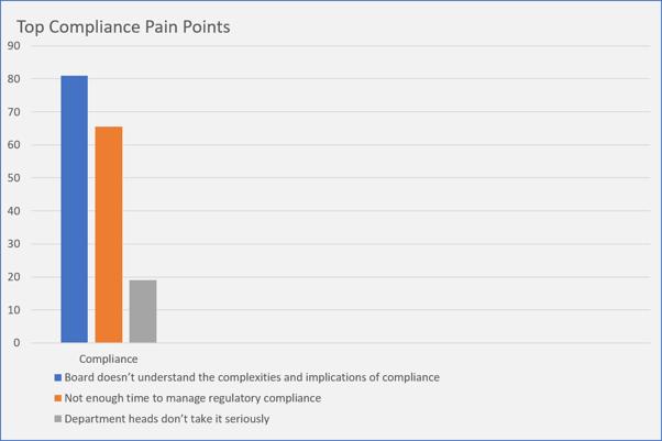Top Compliance Pain Points