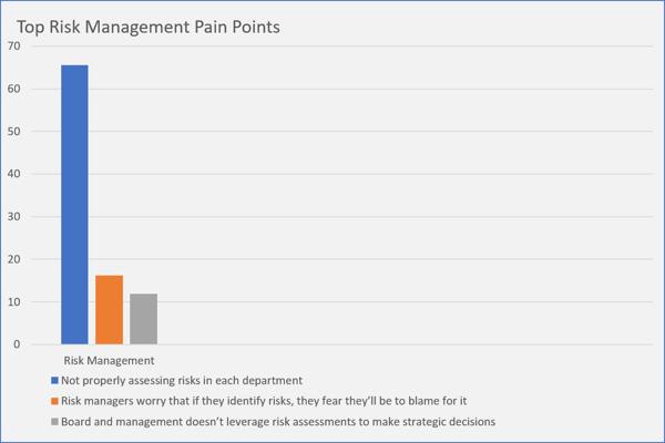 Top Risk Management Pain Points