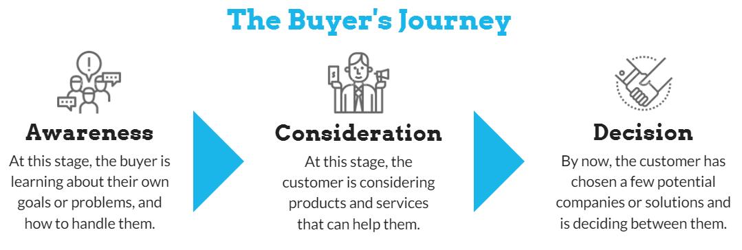 buyer's journey for blog