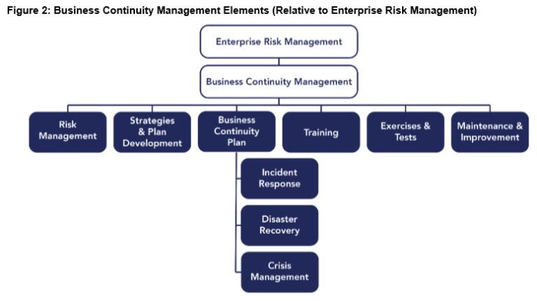 Business Continuity Management Elements