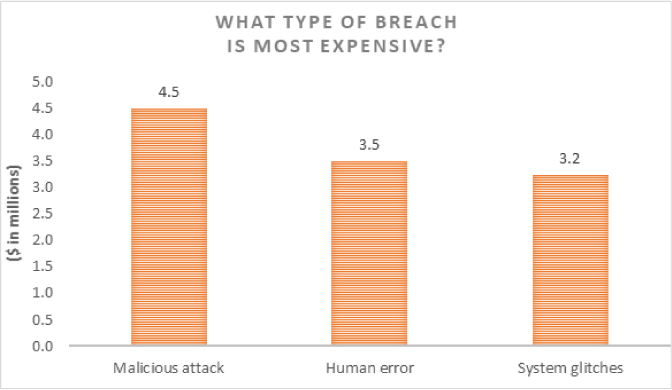 What Type of Breach is Most Expensive