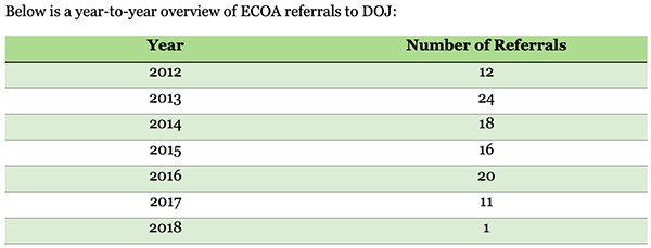 Fair-Lending-DOJ-Referrals-2018